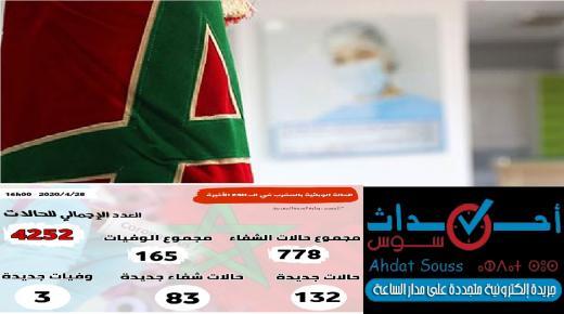 تسجيل 132 حالة مؤكدة جديدة بالمغرب والعدد الإجمالي يصل إلى 4252 حالة