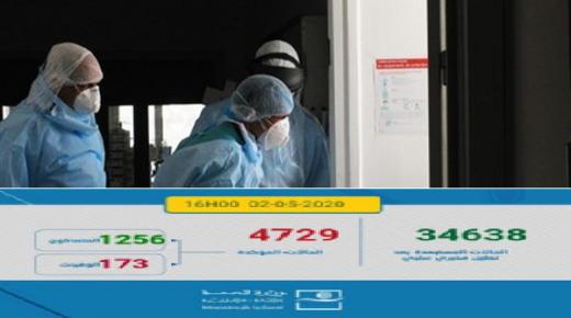فيروس كورونا.. تعافي 173 شخصا وتسجيل 160 حالة إصابة مؤكدة