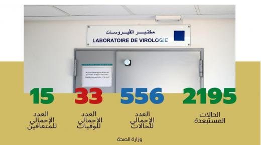 فيروس كورونا .. تسجيل 22 حالة إصابة جديدة مؤكدة وحالة شفاء