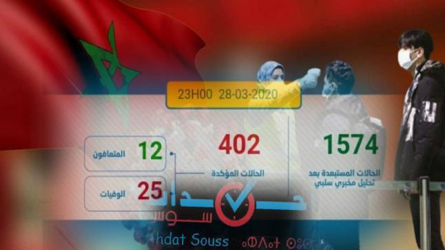 كورونا-المغرب: تسجيل 12 حالة جديدة مصابة ترفع الحصيلة إلى 402 حالة مؤكدة
