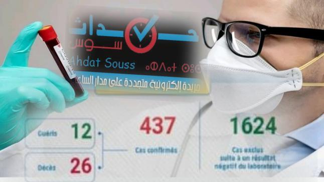 كورونا-المغرب: تسجيل 35 حالة جديدة مصابة ترفع الحصيلة إلى 437 حالة مؤكدة