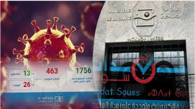 كورونا-المغرب: تسجيل 104 حالة جديدة مصابة ترفع الحصيلة إلى 463 حالة مؤكدة