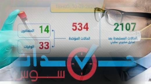 كورونا-المغرب: ارتفاع جديد في عدد الاصابات الى 534 حالة مؤكدة