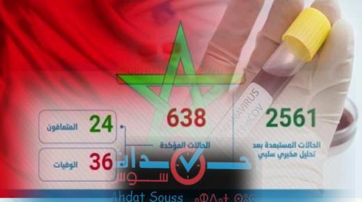 فيروس كورونا : تسجيل 21 حالة مؤكدة جديدة بالمغرب ترفع العدد الإجمالي إلى 638 حالة