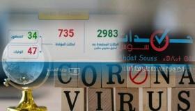 فيروس كورونا : تماثل ثلاث حالات للشفاء ليرتفع العدد الإجمالي إلى 34 حالة (منها واحدة بسوس ) و الحصيلة الاجمالية 735