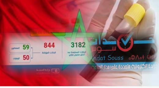فيروس كورونا: تسجيل 53 حالة مؤكدة جديدة بالمغرب ترفع العدد الإجمالي إلى 844 حالة