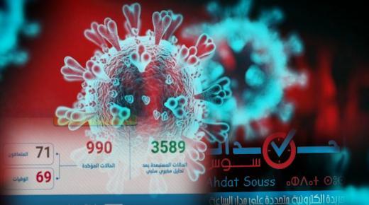 فيروس كورونا : تسجيل 107 حالات إصابة جديدة بالمغرب خلال ال24 ساعة الماضية والحصيلة الاجمالية تصل الى 990 حالة
