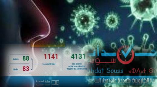 فيروس كورونا: تسجيل 21 حالة مؤكدة جديدة بالمغرب ترفع العدد الإجمالي إلى 1141 حالة