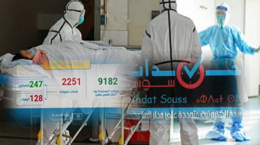 تسجيل 227 حالة مؤكدة جديدة بالمغرب ترفع العدد الإجمالي إلى 2251 حالة