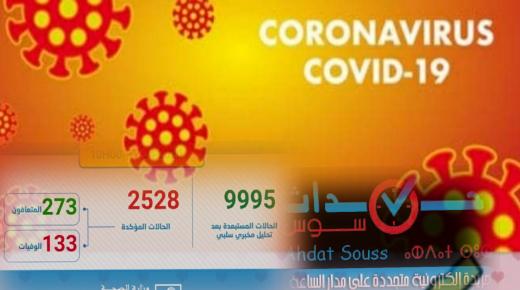 تسجيل 245 حالة مؤكدة جديدة بالمغرب ترفع العدد الإجمالي إلى 2528 حالة