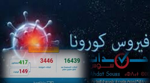 237 حالة إصابة جديدة بالمغرب خلال 24 ساعة الماضية ترفع الحصيلة الاجمالية إلى 3446 حالات