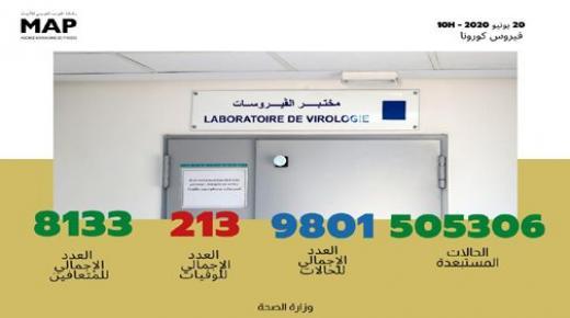 تسجيل 188 حالة مؤكدة جديدة بالمغرب ترفع العدد الإجمالي إلى 9801 حالة