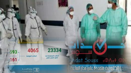تسجيل 168 حالة مؤكدة جديدة بالمغرب والعدد الإجمالي يصل إلى 4065 حالة