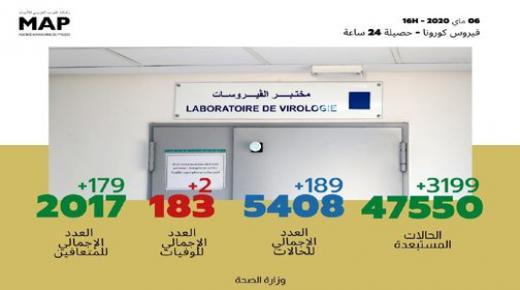 تسجيل 189 حالة مؤكدة جديدة بالمغرب والعدد الإجمالي يصل إلى 5408