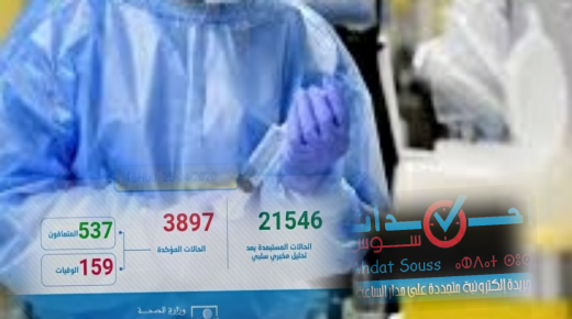 تسجيل 139 حالة مؤكدة جديدة بالمغرب ترفع العدد الإجمالي إلى 3897حالة