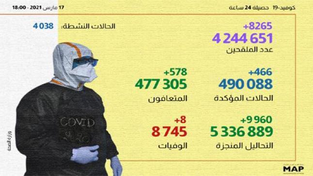 466 حالة إصابة جديدة وأزيد من 4 ملايين و244 ألف شخص استفادوا من الجرعة الأولى من اللقاح