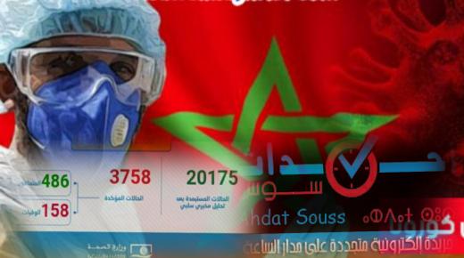 190 حالة إصابة جديدة بالمغرب خلال 24 ساعة الماضية ترفع الحصيلة الإجمالية إلى 3758 حالة