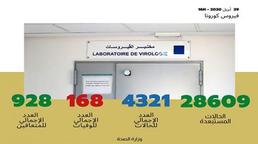 تسجيل 69 حالة مؤكدة جديدة بالمغرب والعدد الإجمالي يصل إلى 4321 حالة