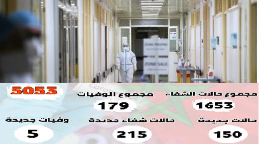 تسجيل 150حالة مؤكدة جديدة بالمغرب والعدد الإجمالي يصل إلى 5053